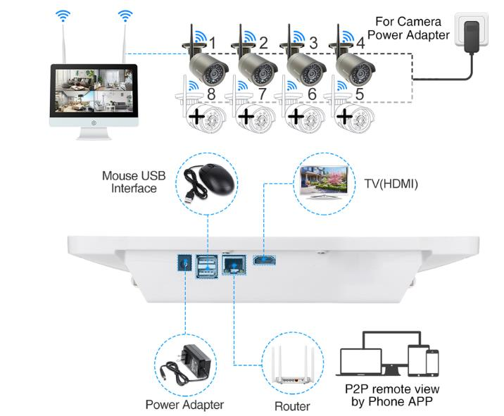 Multi Channel Wireless Security System